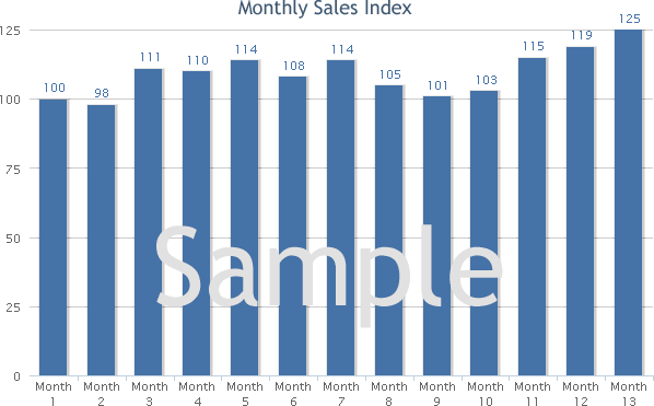 Bars and Night Clubs monthly sales trends