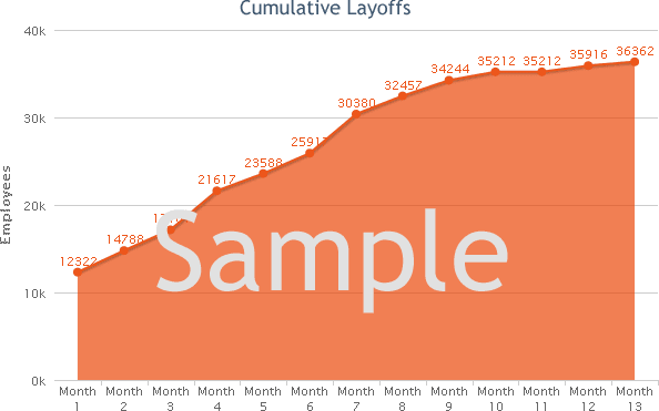 Printing layoffs trends