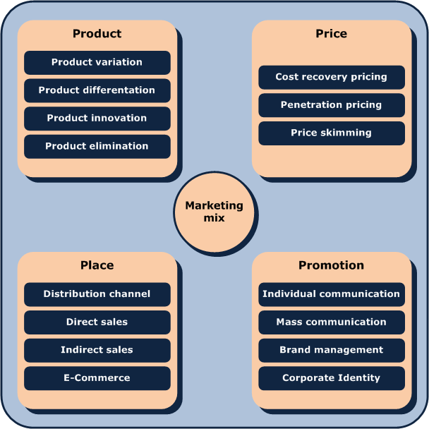 four ps of marketing and folgers