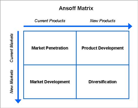 Strategic Planning With Ansoffs Matrix Product Market Growth