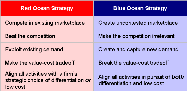 marketing plan for blue ocean travels essay An introduction about the benefits of a good sales plan from white collar hospitality, sales & marketing specialist wwwwhitecollarie.