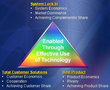 Strategic Planning with Delta Model