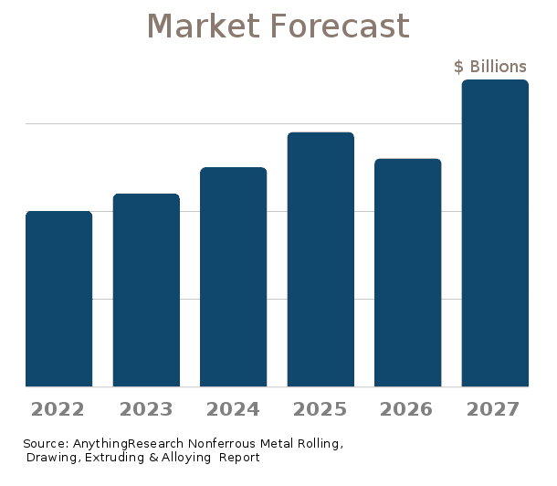 Nonferrous Metal Rolling, Drawing, Extruding & Alloying market forecast 2019-2024