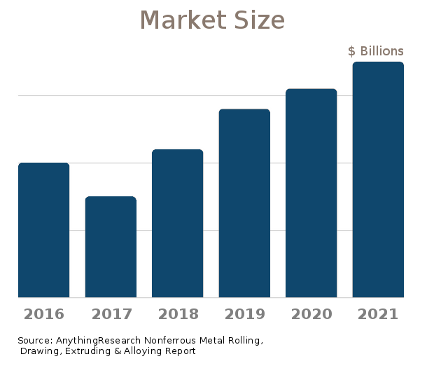 Nonferrous Metal Rolling, Drawing, Extruding & Alloying market size 2019