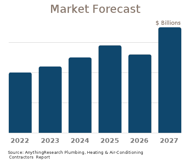 Plumbing, Heating & Air-Conditioning Contractors market forecast 2019-2024