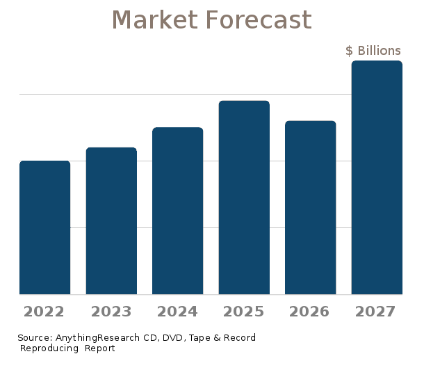 CD, DVD, Tape & Record Reproducing market forecast 2019-2024