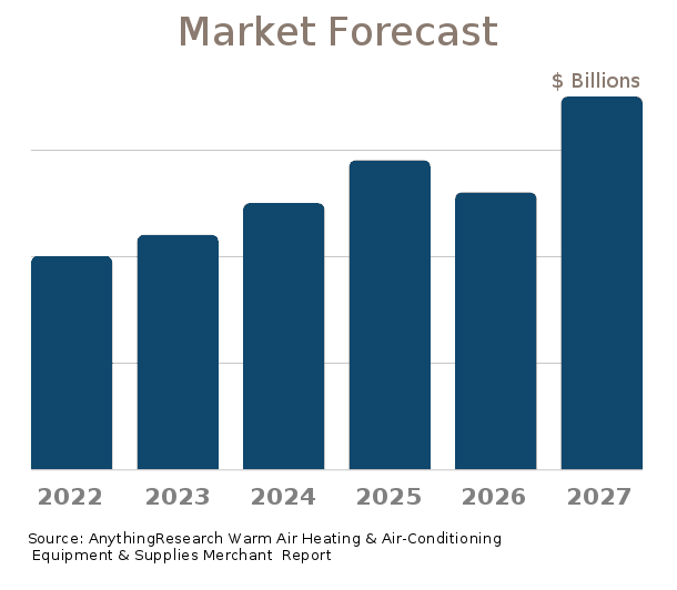 Warm Air Heating & Air-Conditioning Equipment & Supplies Merchant Wholesalers market forecast 2018-2024