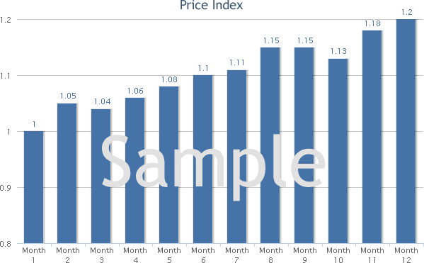 Mayonnaise and Salad Dressing Manufacturing price index trends